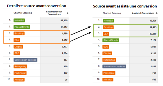 Conversions assistées vs Conversions finales dans Google Analytics